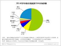 艾瑞咨询:2014Q2在线旅游市场交易规模614.1亿元,旅游特卖受热捧