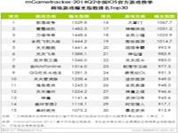 艾瑞咨询:2014Q2中国移动游戏产品和厂商数量增长明显