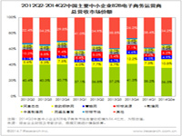 艾瑞咨询:2014Q2中国中小企业B2B电子商务市场总营收56.4亿元