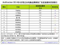 艾瑞iAdTracker:2014年6月药品品牌网络广告投放数据