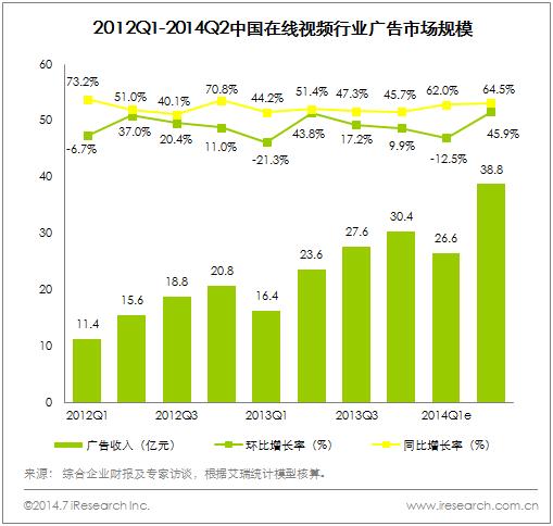 2014Q2中国在线视频市场规模破50亿元,广告收入21.3%来自于移动端