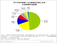 艾瑞咨询:2014年Q2中国第三方互联网支付市场交易规模达18406.6亿