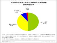 艾瑞咨询:2014Q2中国第三方移动支付市场交易规模下滑至13834.6亿元