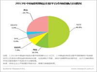 艾瑞咨询:中国网络游戏行业多端齐发展,虚拟物品交易平台集中度加大