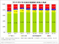 艾瑞咨询:2013年中国在线视频市场规模达135.9亿元,移动端商业化开启
