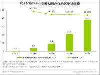 艾瑞咨询:中国移动程序化购买进入快车道,2014年市场规模将达到3.9亿元