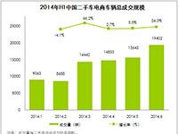 艾瑞咨询:2014年上半年中国二手车电子商务车辆成交规模82070辆