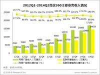 艾瑞读财报:2014Q2奇虎360营收3.18亿,净利润3912万美元