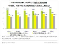 艾瑞iVideoTracker:《古剑奇谭》观众人数破亿 动作科幻片为7月大热