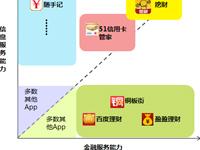 艾瑞咨询:生活理财APP用户规模快速崛起    挖财综合服务模式引领行业发展