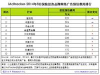 艾瑞iAdTracker:2014年8月热门行业品牌网络广告投放数据
