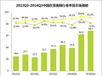 艾瑞咨询:2014Q3中国在线视频市场规模近70亿元,广告营收22.8%来自移动端