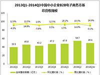 艾瑞咨询:2014Q3中国中小企业B2B电子商务市场总营收环比稍下降