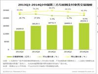 艾瑞咨询:2014Q3中国第三方互联网支付市场稳定增长,格局微调