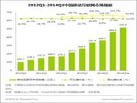 艾瑞咨询:2014Q3移动互联网市场规模515.6亿元,市场结构渐趋稳定