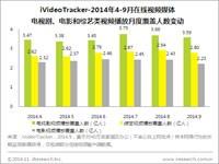 艾瑞iVideoTracker:9月《古剑奇谭》蝉联榜首 抗战剧层出不穷