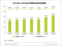 艾瑞咨询:2014Q3网易总营收33.26亿元,网络广告收入创新高