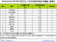 艾瑞iUserTracker:2014年10月27日-11月2日垂直文学网站行业数据