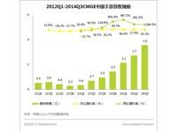 艾瑞咨询:2014Q3中国手游业绩超预期,战略布局初显峥嵘