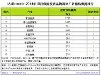 艾瑞iAdTracker:2014年10月保险投资品牌网络广告投放数据