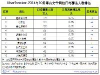 艾瑞iUserTracker:2014年10月垂直文学网站行业数据