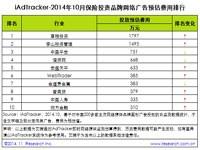 艾瑞iAdTracker:2014年10月热门行业品牌网络广告投放数据