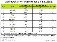 艾瑞iUserTracker:2014年10月即时通讯软件行业数据