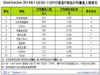 艾瑞iUserTracker:2014年11月3日-11月9日垂直IT网站行业数据