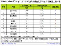 艾瑞iUserTracker:2014年11月3日-11月9日垂直文学网站行业数据