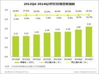 艾瑞:2014Q3世纪佳缘总营收为1.62亿元,同比增长25.5%
