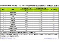艾瑞iUserTracker:2014年11月10日-11月16日垂直财经网站行业数据