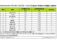 艾瑞iUserTracker:2014年11月10日-11月16日垂直文学网站行业数据