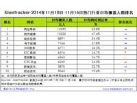 艾瑞iUserTracker:2014年11月10日-11月16日热门网络服务数据