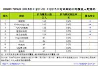 艾瑞iUserTracker:2014年11月10日-11月16日时尚网站行业数据