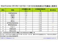 艾瑞iUserTracker:2014年11月10日-11月16日在线电视台行业数据