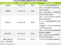 艾瑞:2014年中国在线旅游UGC行业解读