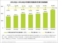艾瑞:2014年Q3中国在线旅游核心企业移动端数据评析