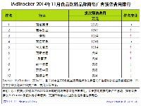 艾瑞iAdTracker:2014年11月食品饮料品牌网络广告投放数据