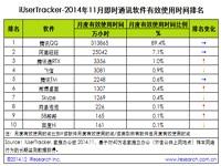 艾瑞iUserTracker:2014年11月即时通讯软件行业数据