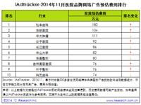 艾瑞iAdTracker:2014年11月医院品牌网络广告投放数据