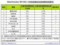 艾瑞iUserTracker:2014年11月时尚网站行业数据