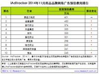 艾瑞iAdTracker:2014年11月药品品牌网络广告投放数据