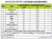 艾瑞iUserTracker:2014年11月在线电视台行业数据