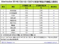 艾瑞iUserTracker:2014年12月15日-12月21日时尚网站行业数据