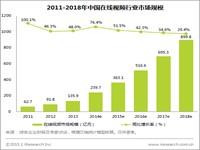 艾瑞:2014年中国在线视频市场营收规模增长强劲