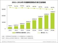 艾瑞:2014年中国网络购物线上渗透率超过10%