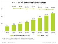 艾瑞:2014年中国电子商务市场保持平稳快速增长