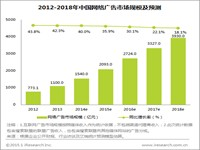 艾瑞:2014年网络广告营收超过1500亿元,同比增长40%