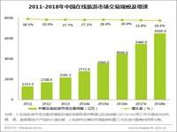 艾瑞:2014年中国在线旅游市场增速稳定,交易规模突破2700亿元