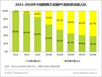 艾瑞:2014年中国移动购物市场交易规模达9297.1亿元